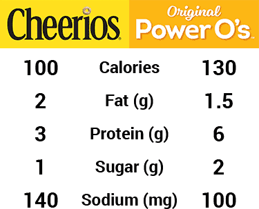 nutrition value of Power O's vs. Cheerios
