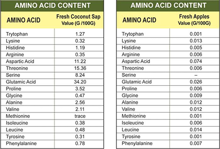 amino acid profiles