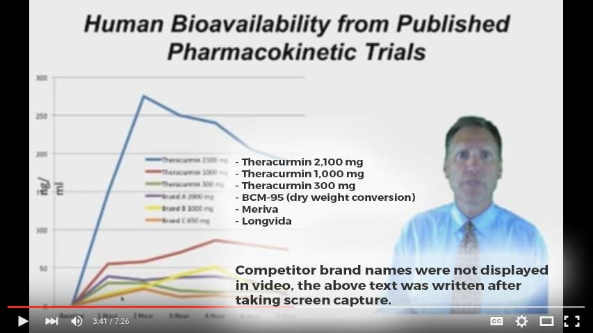 Dr. Michael Murray curcumin video capture