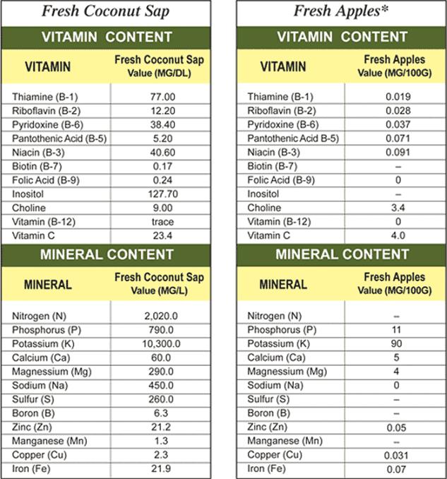 vitamins and minerals in coconut sap vinegar