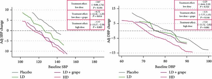 blood pressure results of pterostilbene and placebo