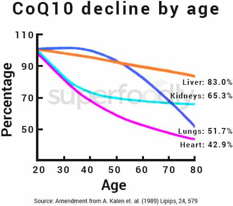natural rates of CoQ10 decline from aging