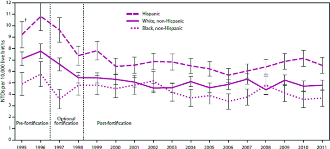 chart of NTDs birth defects before and after folic acid fortification