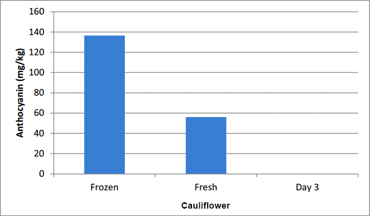 fresh vs. frozen cauliflower nutrition