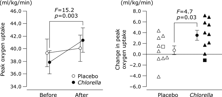 chart of peak oxygen update in chlorella vs. placebo