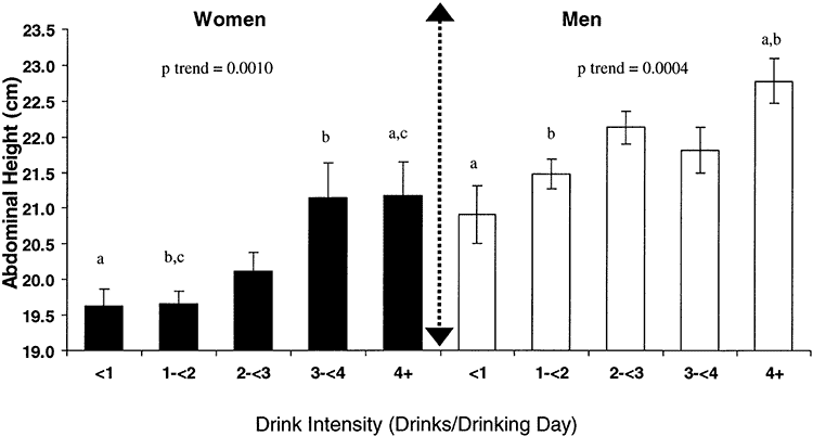 graph showing how drinking affects abdominal fat