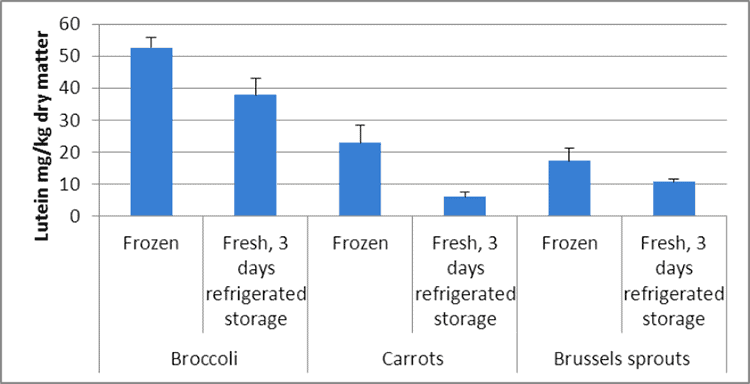decrease over time of lutein in vegetables