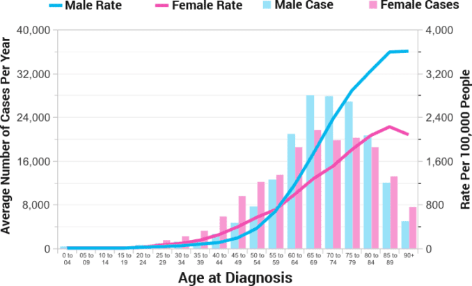 odds of getting cancer by age