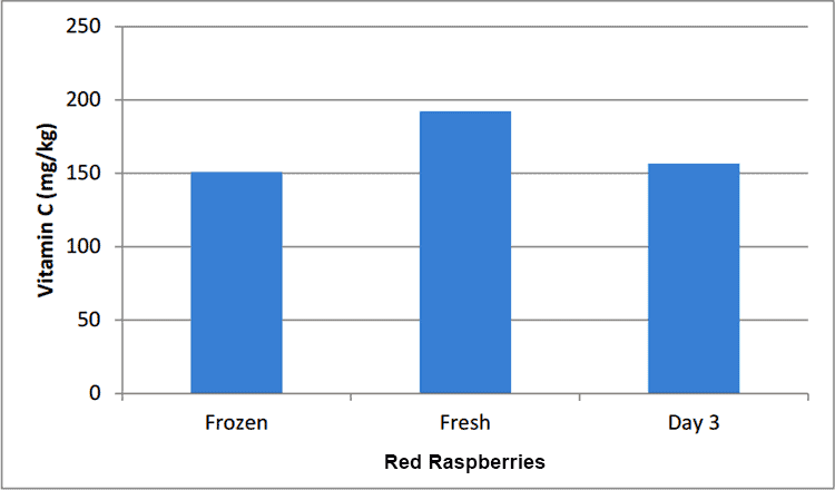 vitamin C levels in raspberries over time