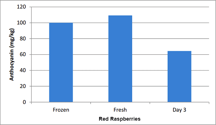 decrease of nutrients in raspberries