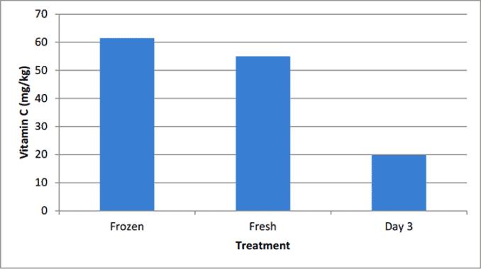 vitamin C in fresh vs. frozen blueberries