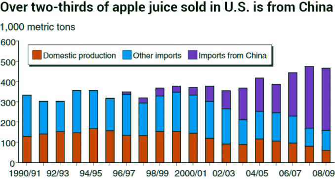 how much apple juice comes from China graph