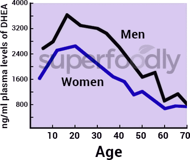 gráfico de la tasa de disminución de la DHEA por edad