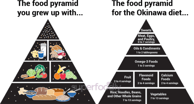 Okinawa food pyramid