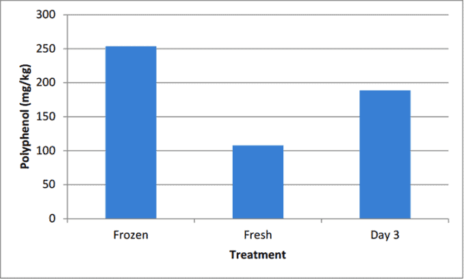 total polyphenol content in blueberries