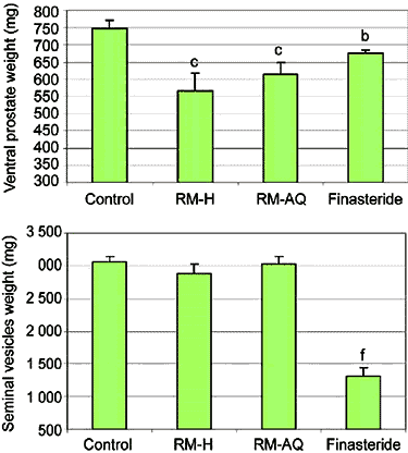 chart of prostate size after maca extract