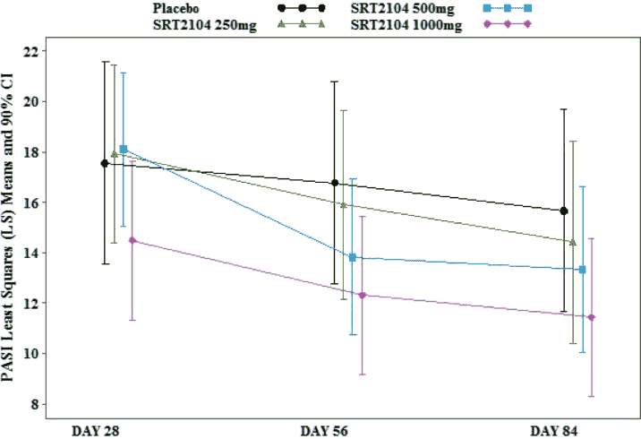 SRT2104 resveratrol efficacy graph