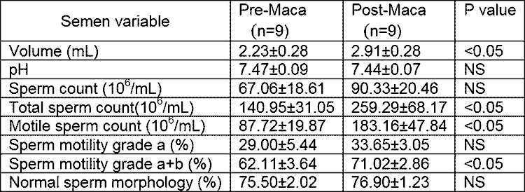 semen levels before and after maca dosage