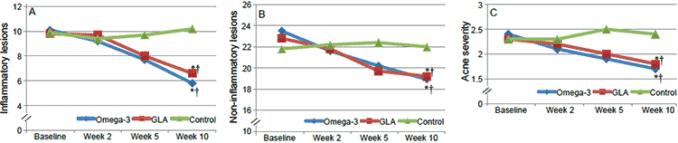gamma-linolenic acid effect on acne