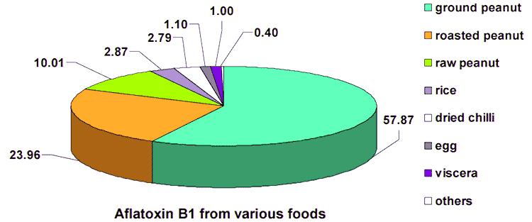 gráfico circular de alimentos con aflatoxinas en la dieta tailandesa