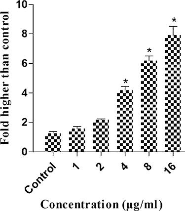 chart of annomuricin E on colon cancer cells