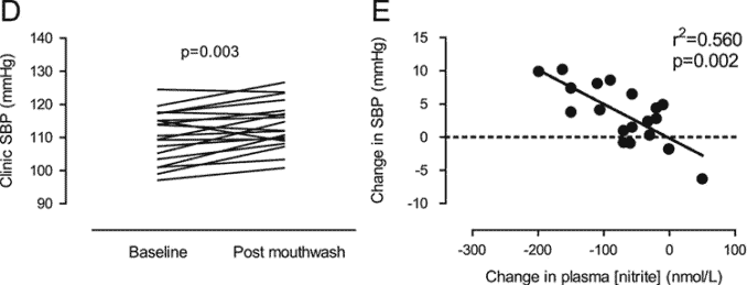 graph showing blood pressure change