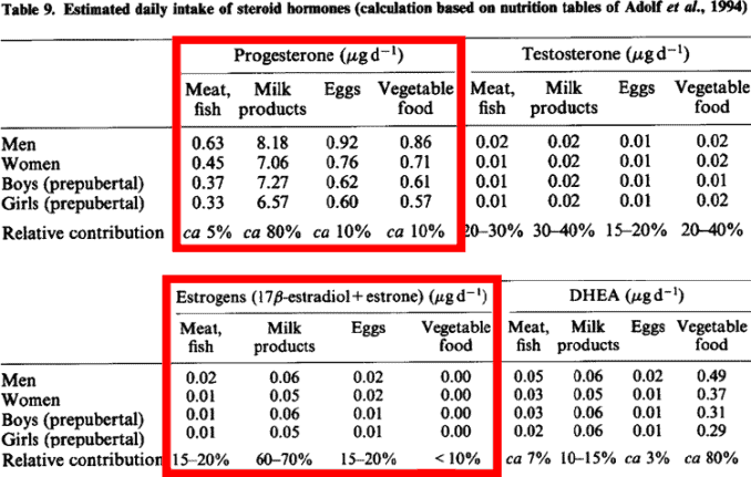 table of estrogen levels in meat, eggs, milk, and vegetables