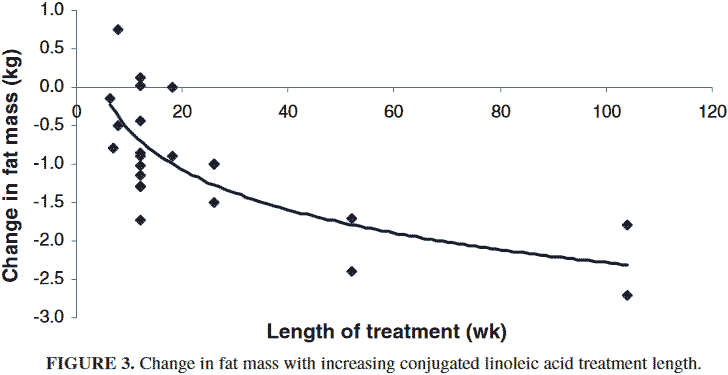 chart of how much fat loss from Tonalin