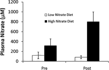 low vs. high nitrate diet effects