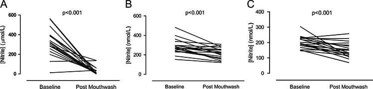 gráficos de niveles salivales, plasmáticos y de nitrito urinario