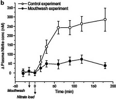 nitrite plasma levels after using antiseptic mouthwash