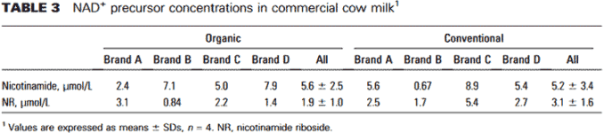 levels of NR in cows milk