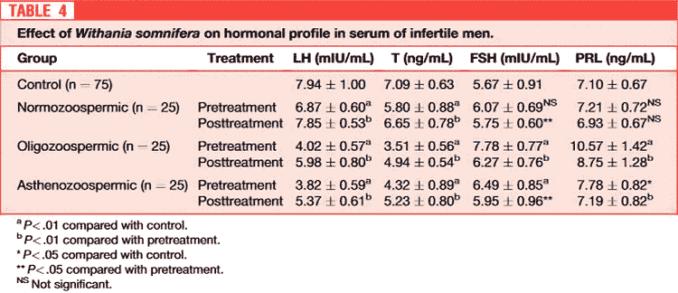 hormone levels in infertile men