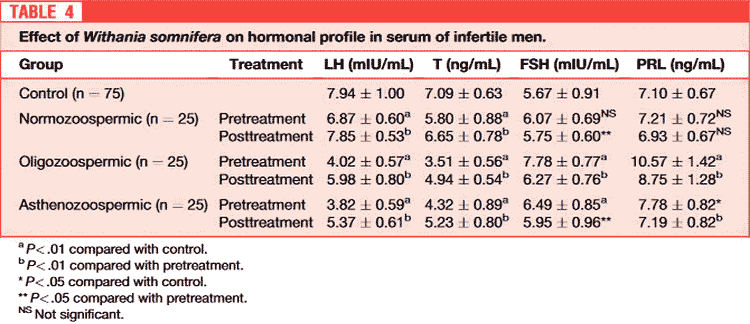hormone levels in infertile men