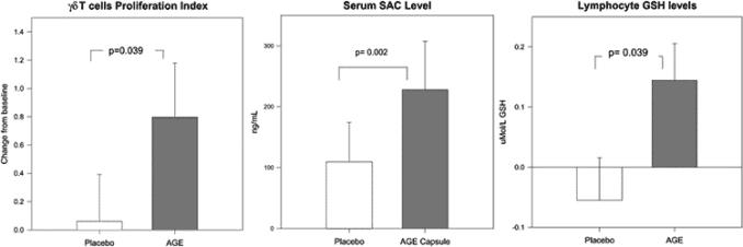 charts showing garlic for immunity vs. placebo