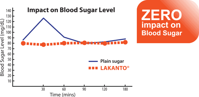 chart of blood sugar level after eating monk fruit