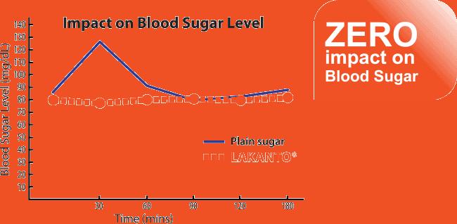 chart of blood sugar level after eating monk fruit