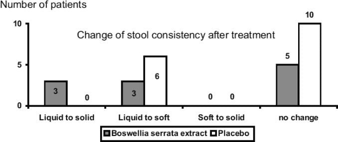 bar graph of boswellia extract for Crohn's Disease results