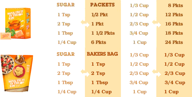 conversion chart for In The Raw Monk Fruit to sugar equivalent