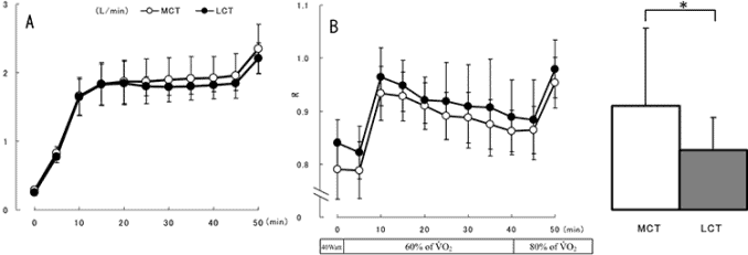 LCT vs. MCT for oxygen uptake and RER