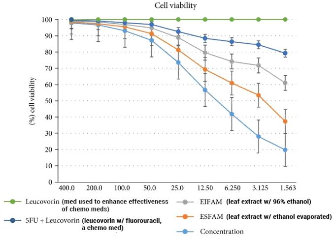 leaf extract vs. leucovorin on colorectal cells