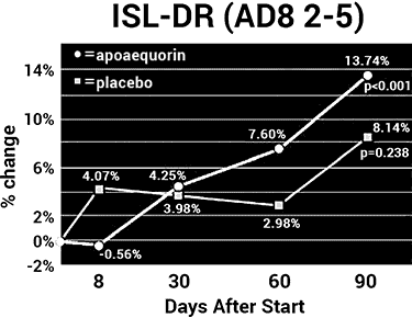 chart of Prevagen vs. placebo for AD8 2-5 in ISL-DR cognitive test