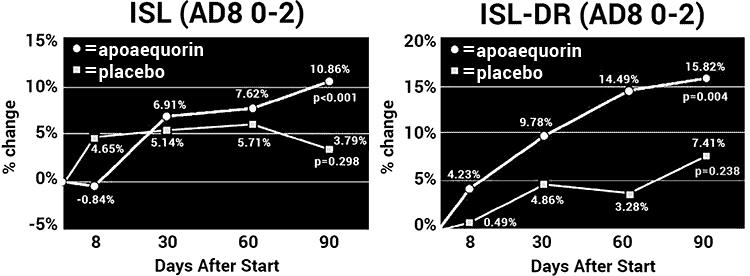 charts of Prevagen clinical trial results