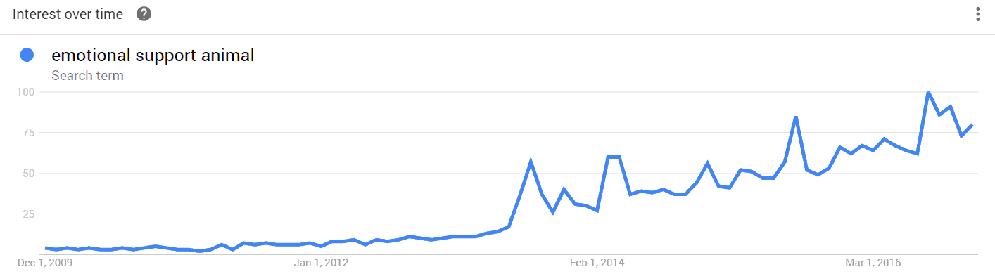 search trends for emotional support animal
