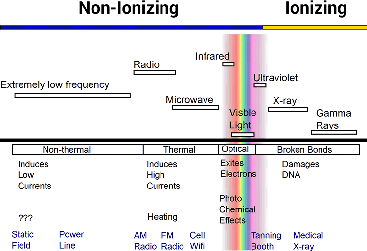 examples of ionizing and non-ionizing radiation