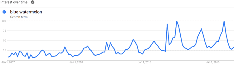 google trends of blue watermelon 2007 through 2017