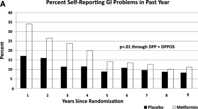 graph showing percent of treated patients with side effects