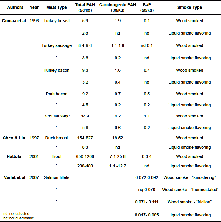 table of how much carcinogens are in smoked meats and fish