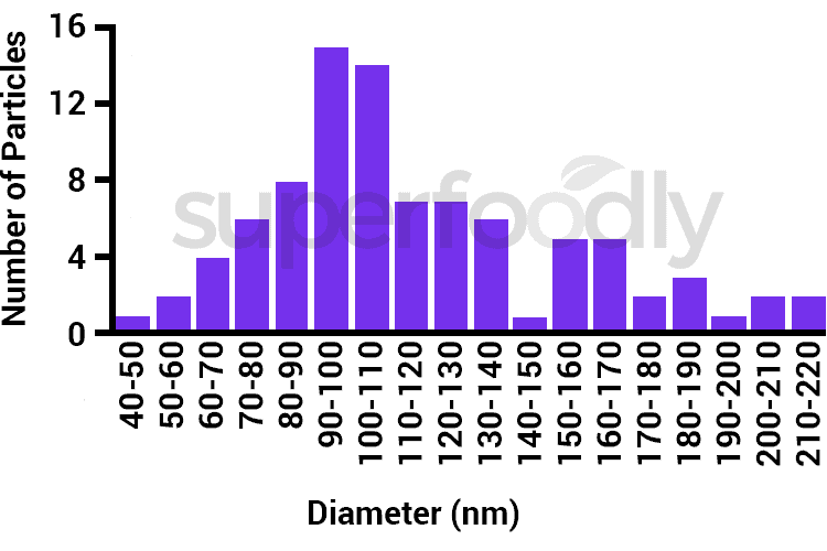 size distribution of nanoparticles