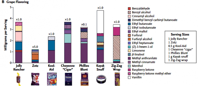bar graph showing levels of grape flavoring in candies, foods, tobacco, and cigarettes
